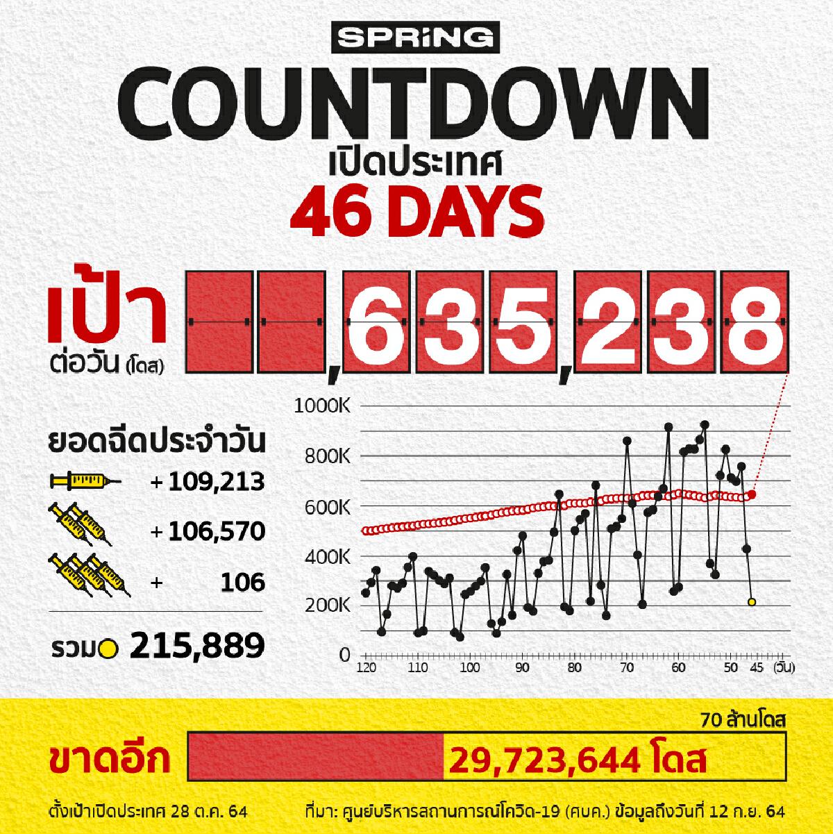 COUNTDOWN! เปิดประเทศใน 46 วัน ฉีดวัคซีนโควิด 215,889 โดส