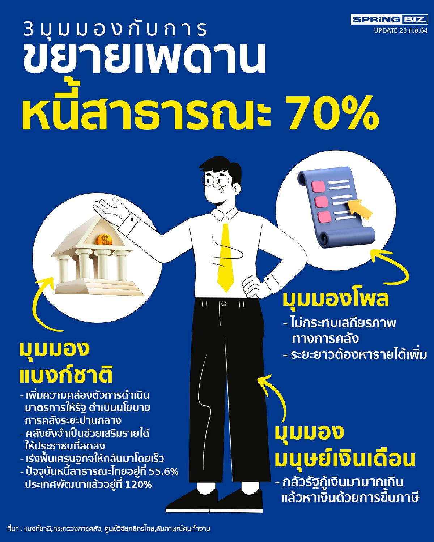 พาดู 3 มุมมอง ขยายเพดานหนี้สาธารณะ 70% ดีหรือไม่ดียังไง ? หลังจากนี้ไป