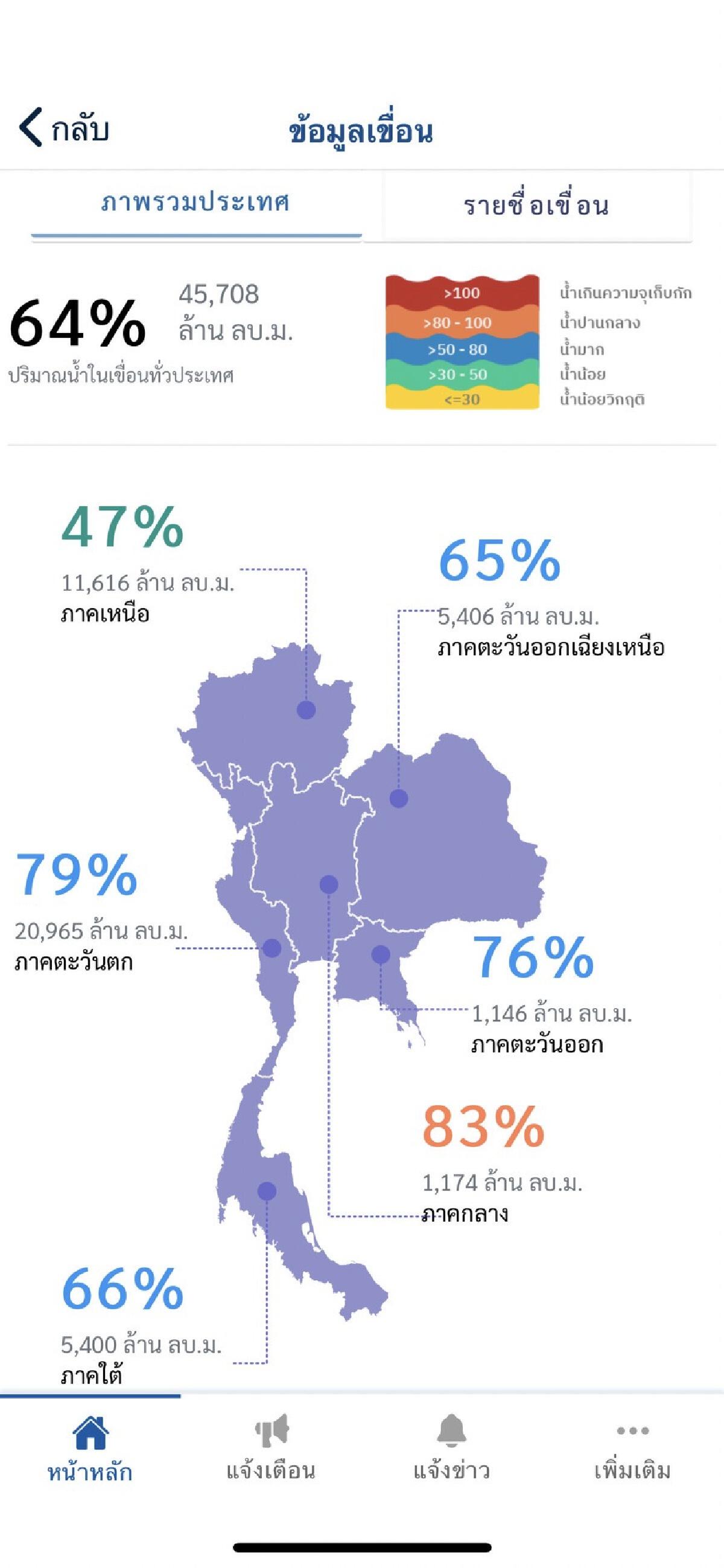 ข้อมูลเขื่อนในแอป Thai DisAster Alert