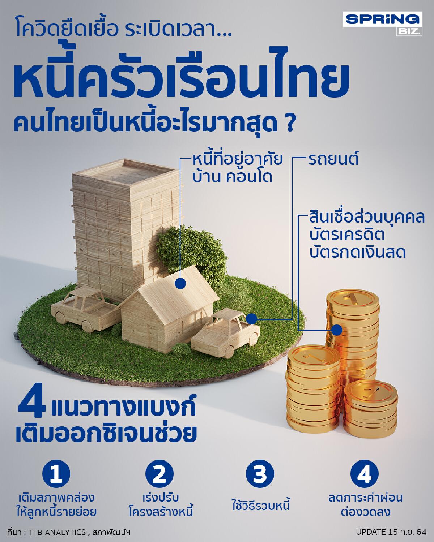 คนไทยเป็นหนี้อะไร