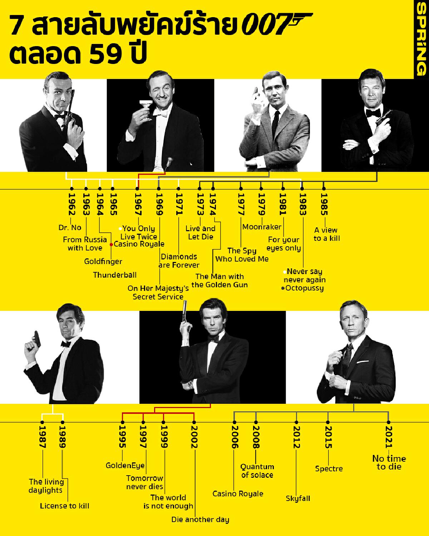 7 สายลับพยัคฆ์ร้าย เจมส์ บอนด์ 007