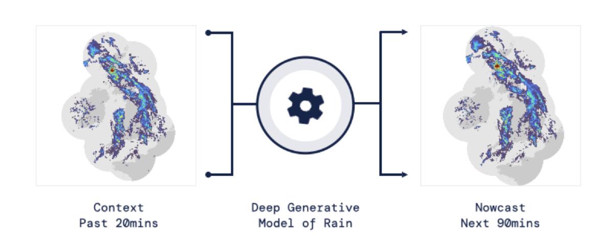 เรดาร์จะเก็บข้อมูลสภาพอากาศ 20 นาทีล่าสุด มาพยากรณ์ในช่วง 90 นาทีข้างหน้า ด้วยโปรแกรม Deep Generative Model of Rain (DGMR)