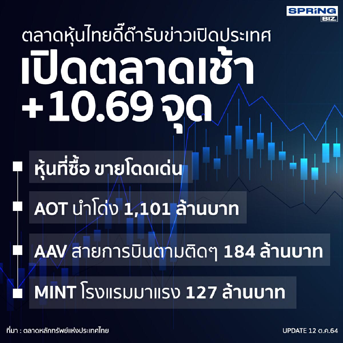 หุ้นไทยเช้านี้เด้งรับข่าวเปิดประเทศ