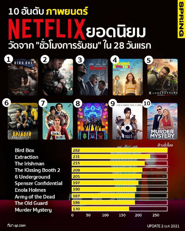 """10 อันดับ ภาพยนตร์ Netflix ยอดนิยม วัดจาก """"ชั่วโมงการรับชม"""" ใน 28 วันแรก"""