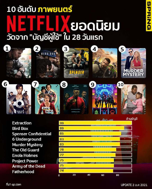 """10 อันดับ ภาพยนตร์ Netflix ยอดนิยม วัดจาก """"บัญชีผู้ใช้"""" ใน 28 วันแรก"""