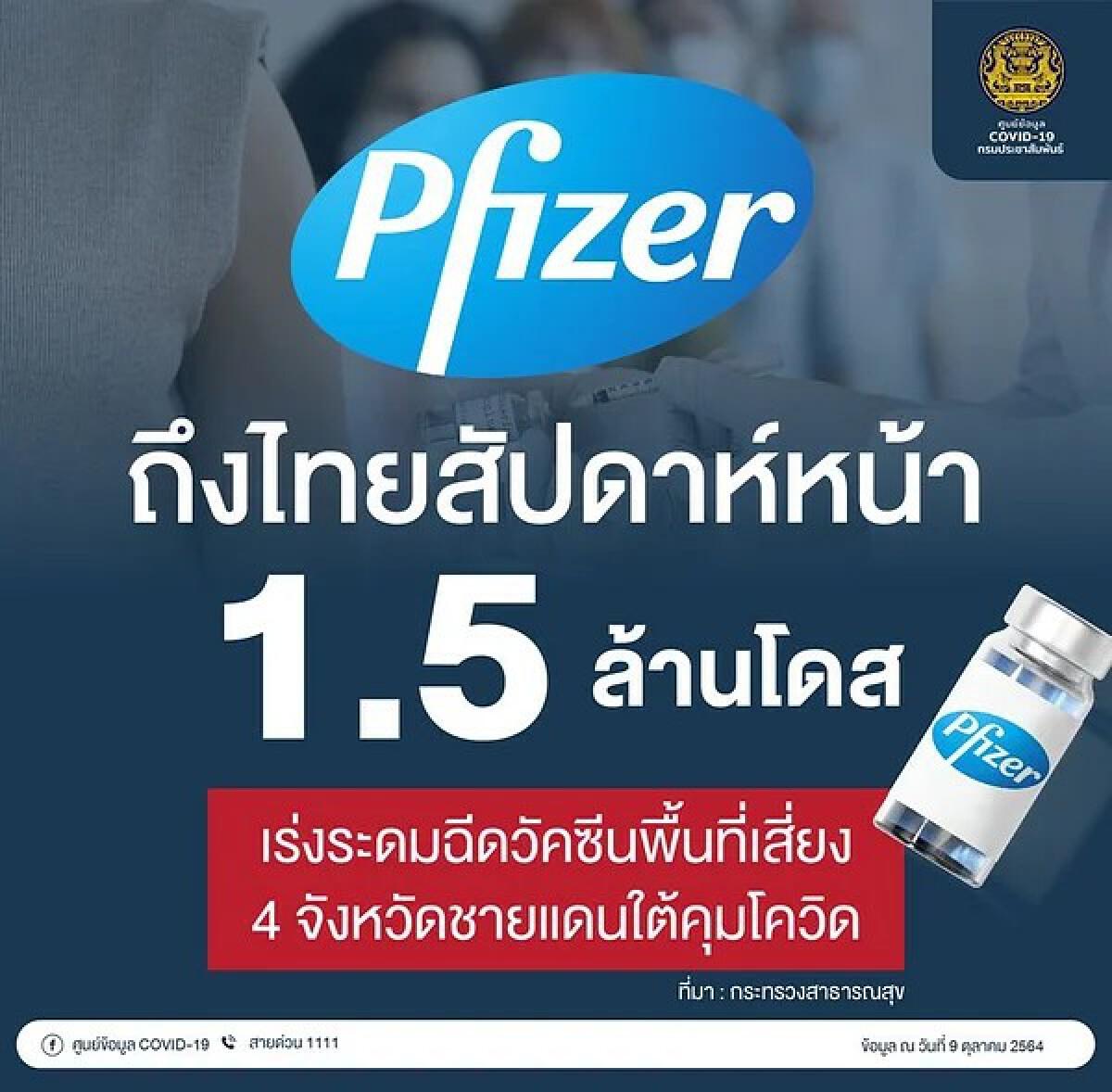 วัคซีนไฟเซอร์ ถึงไทยสัปดาห์หน้า 1.5 ล้านโดส เร่งฉีด 4 จังหวัดชายแดนใต้