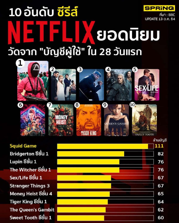 ซีรีส์ Squid Game  ขึ้นอันดับ 1 Netflix ตลอดกาล ยอด111 ล้านบัญชีดู 28 วันแรก