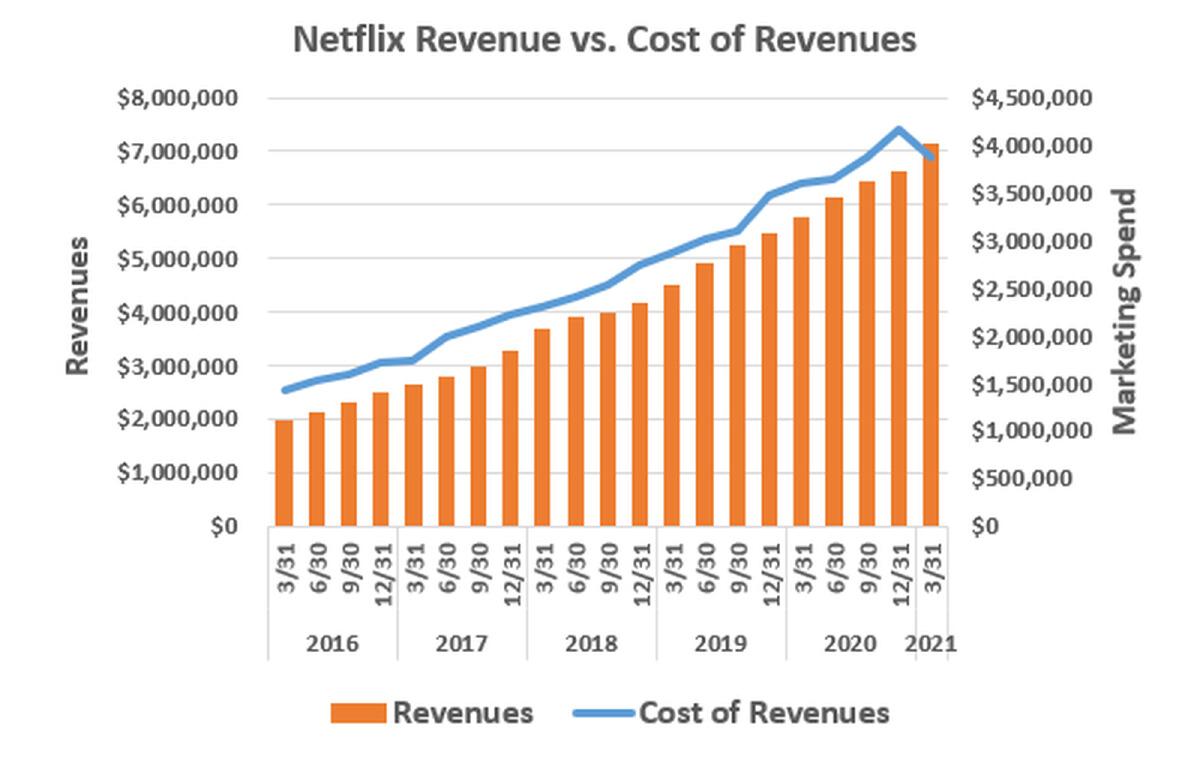 ไตรมาสล่าสุดของปีนี้ Netflix จ่ายค่าการตลาดและค่าคอนเทนต์น้อยลงเนื่องจากสถานการณ์โควิด | Source : Netflix, fool.com