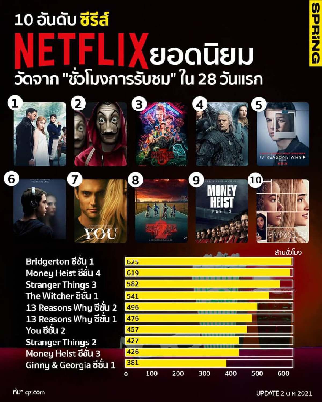 """10 อันดับ ซีรีส์  Netflix ยอดนิยม วัดจาก """"ชั่วโมงการรับชม"""" ใน 28 วันแรก"""