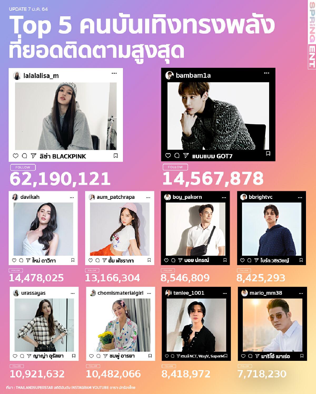 พาส่องคนบันเทิงไทยทรงพลัง 5 อันดับ ชายหญิงที่มียอดติดตาม IG สูงที่สุด